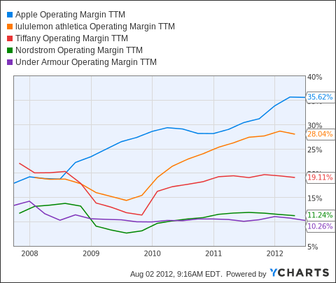 AAPL Operating Margin TTM Chart