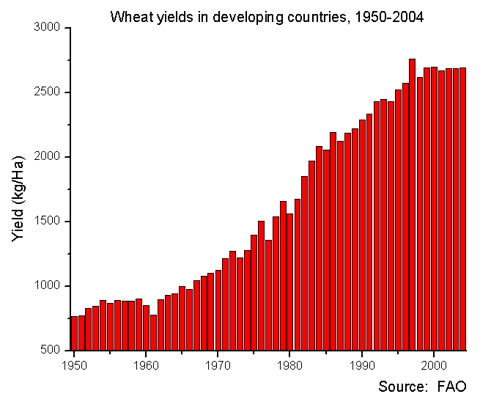 File:Wheat yields in developing countries 1951-2004.png
