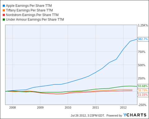AAPL Earnings Per Share TTM Chart