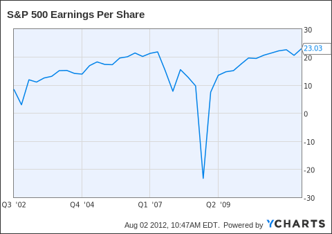 S&P 500 Earnings Per Share Chart