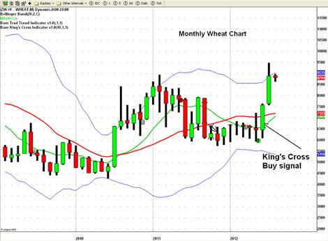 MONTHLY WHEAT CHART