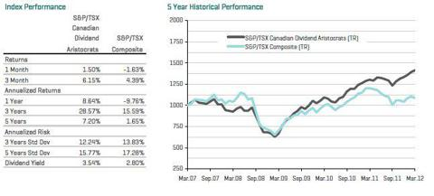 Performance S&P/TSX Canadian Dividend Aristocrats