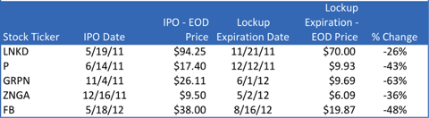 LNKD, P, GRPN, ZNGA, FB shares performance at lockup expiration