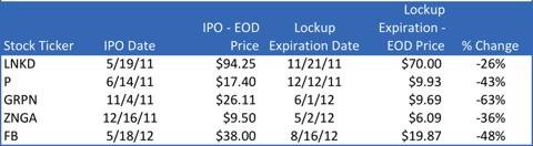 LNKD, P, GRPN, ZNGA, FB shares performance at lockup expiration