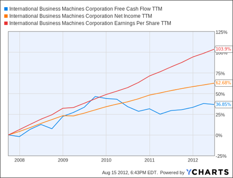 IBM Free Cash Flow TTM Chart