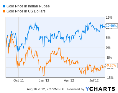 Gold Price in Indian Rupee Chart