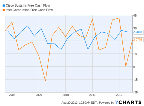 CSCO Free Cash Flow Chart