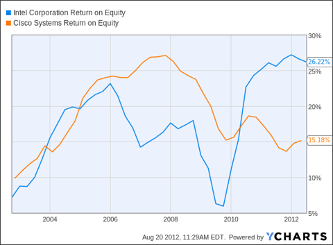 INTC Return on Equity Chart