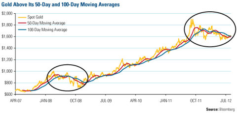 Gold Above Its 50-Day and 100-Day Moving Averages