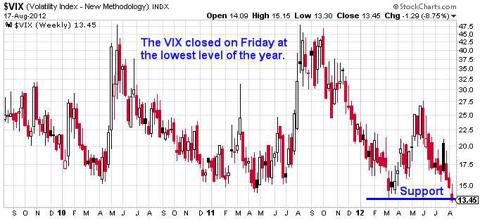 Volatility Index (VIX) Weekly Chart
