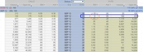 Volatility Index (VIX) September Monthly Option Chain