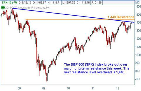 S&amp;P 500 Index (SPX) Weekly Chart