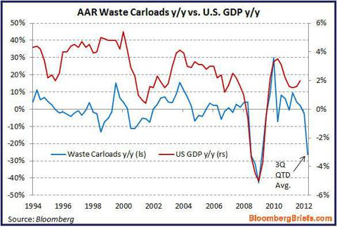 Waste Railcar Loads Versus GDP Chart