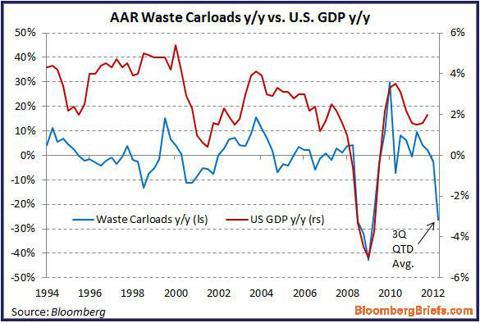 Waste Railcar Loads Versus GDP Chart
