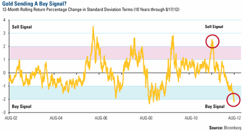 Gold Sending A Buy Signal?