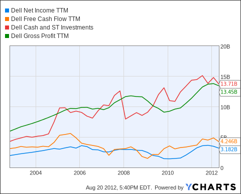DELL Net Income TTM Chart