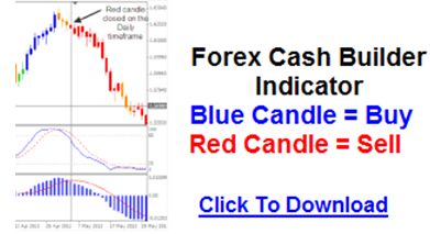 Forex strategy builder import indicator