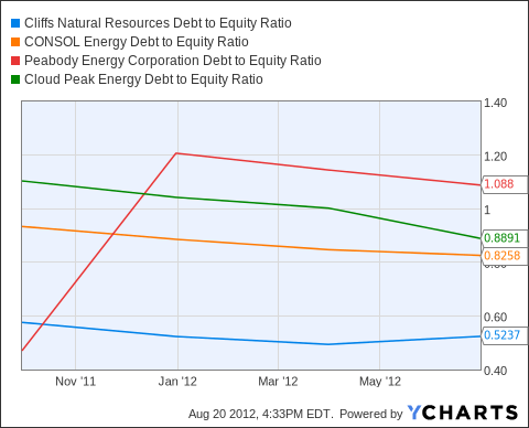 CLF Debt to Equity Ratio Chart