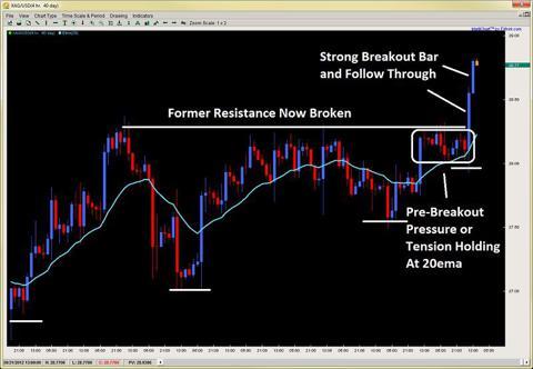 price action trading setups pdf
