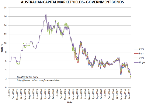 Australian Capital Market Yields - Government Bonds