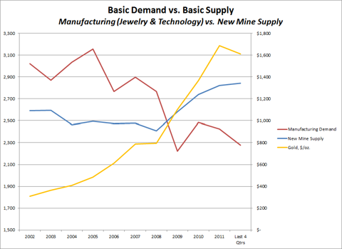 Basic Gold Demand and Supply
