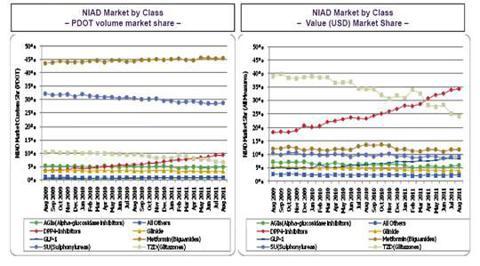 Market Share - Non Insulin AntiDiabetic Market