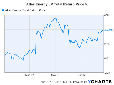 ATLS Total Return Price Chart