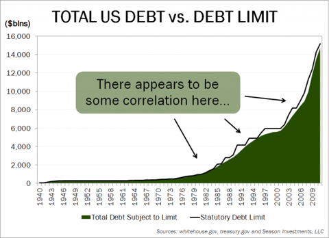 2012-08-07_Debt_Limit_chart.png