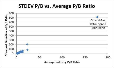 STDEV PB vs. Avg PB