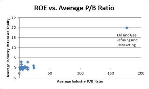 ROE vs. Avg. PB