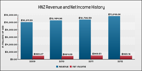 H. J. Heinz Company Revenue and Net Income History