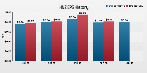 H. J. Heinz Company EPS Historical Results vs Estimates