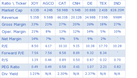 Joy Global, Inc. key ratio comparison with direct competitors