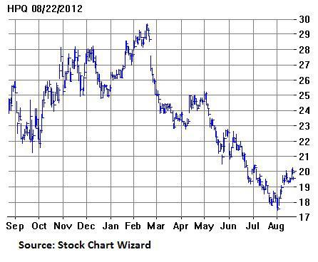 Hpq options trading