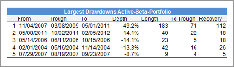 Drawdowns AB