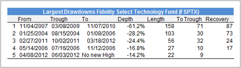 Drawdowns Fund