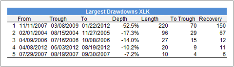 Drawdowns BM