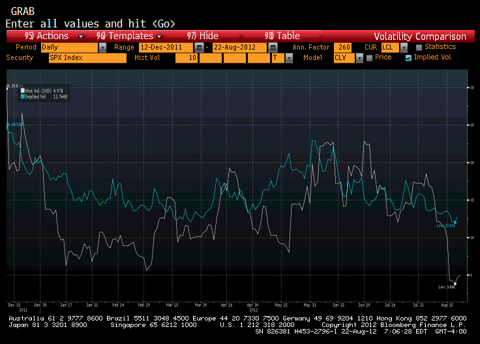 S&P Realized Volatility vs 30 Day At the money Implied Volatiltiy