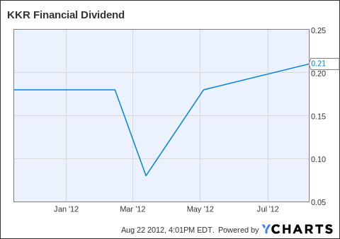 KFN Dividend Chart