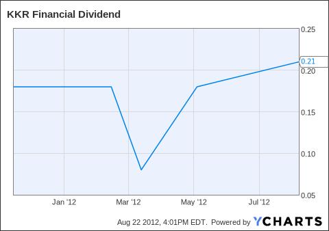 KFN Dividend Chart