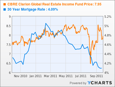 CBRE Clarion Global Real Estate Income Fund Price Stock Chart