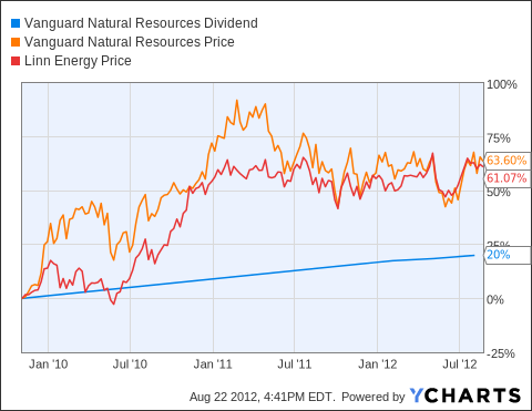 VNR Dividend Chart