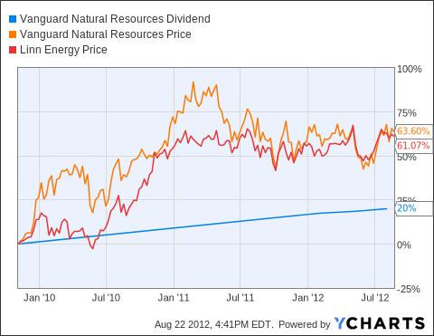 VNR Dividend Chart