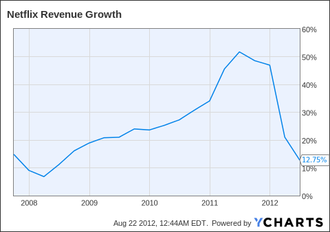 NFLX Revenue Growth Chart