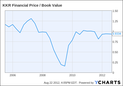 KFN Price / Book Value Chart