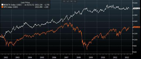 S+P vs NewEdge CTA Index
