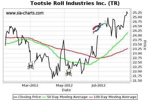 Tootsie Roll Industries, Inc. (TR)
