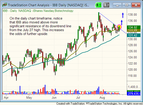 $IBB daily chart pattern