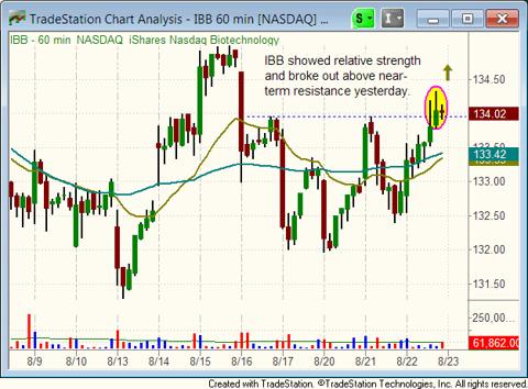 $IBB hourly chart pattern