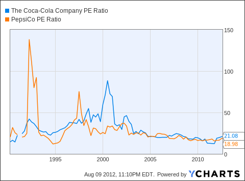 the concentration ratios of coke and pepsi 2012 Read this essay on ratio analysis of coca cola  diet coke, fanta and sprite  we now begin ratio analysis by calculating 10 of the 2012 financial ratios using.